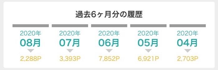 2020年9月1日 モッピー過去6ヶ月のポイント履歴