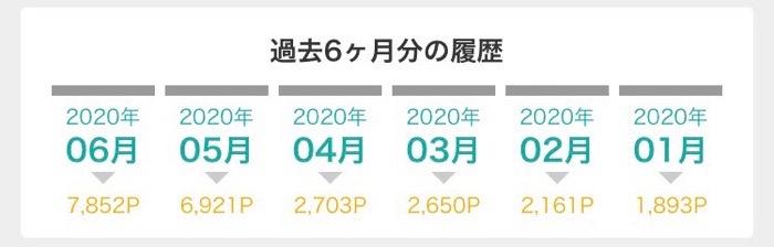 2020年1月〜6月 モッピーのポイント獲得履歴