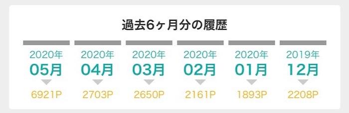 モッピー2019年12月から2020年5月のポイント獲得履歴