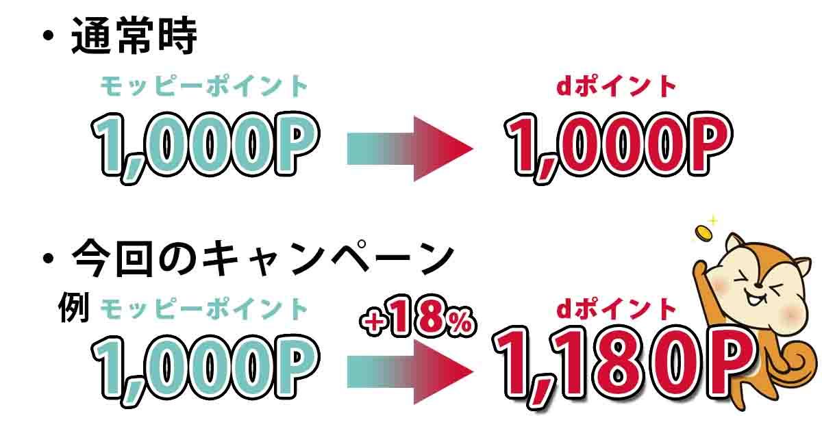 モッピーdポイント18%増量キャンペーン アイキャッチ3